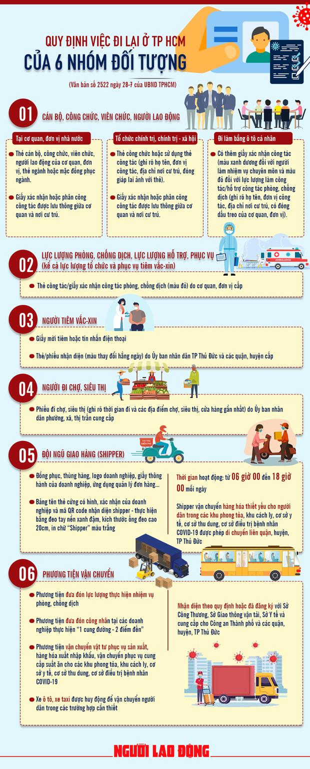 Infographic: Quy định mới nhất việc đi lại ở TP.HCM trong thời gian giãn cách - Ảnh 1.