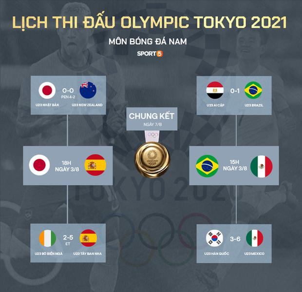 Olympic Nhật Bản giành vé vào bán kết bóng đá nam sau loạt đá luân lưu nghẹt thở - Ảnh 6.