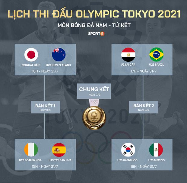 Xác định xong 4 đội vào bán kết bóng đá nam Olympic 2020 - Ảnh 2.