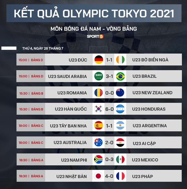 Xác định xong 4 đội vào bán kết bóng đá nam Olympic 2020 - Ảnh 3.