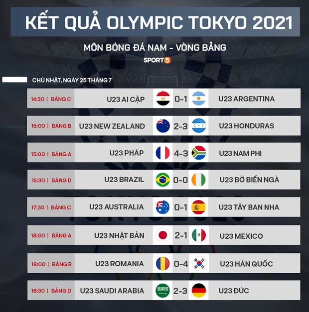 Xác định xong 4 đội vào bán kết bóng đá nam Olympic 2020 - Ảnh 4.