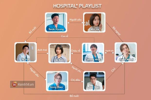 Hospital Playlist 2 có bùng binh quan hệ rối hơn cả Penthouse: Ik Jun một bước từ bạn thân thành bố vợ Jeong Won? - Ảnh 1.