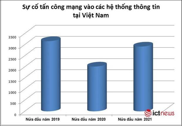 Hơn 2.900 sự cố tấn công mạng vào các hệ thống Việt Nam trong nửa đầu 2021 - Ảnh 1.