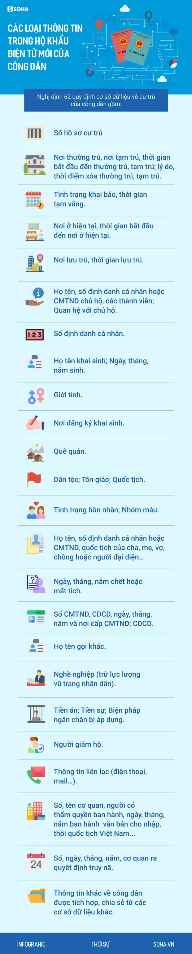 NÓNG: Các loại thông tin cần biết trong hộ khẩu điện tử mới của công dân - Ảnh 1.