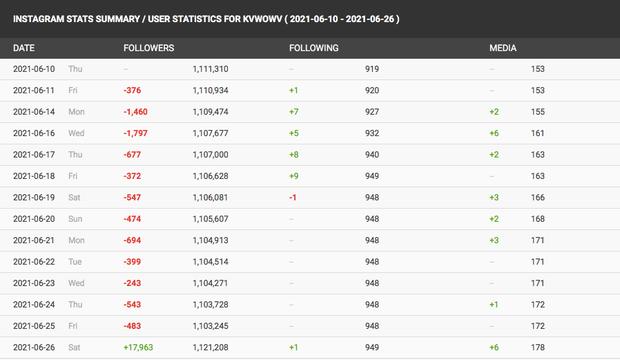 Dính phốt trà xanh, Mina (AOA) tăng follower cực mạnh, 3h sáng livestream vẫn hút lượt xem khủng - Ảnh 5.