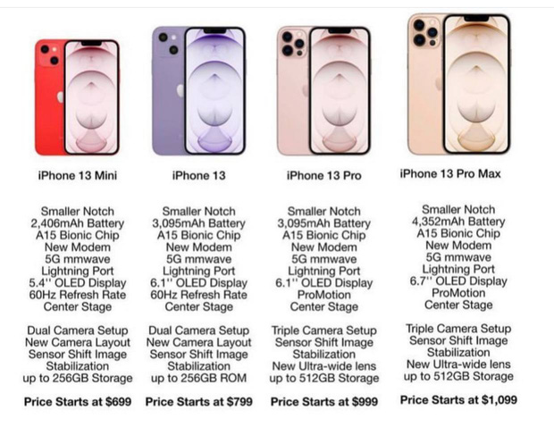 Rò rỉ thông số, giá bán của 4 mẫu iPhone 13 sắp ra mắt - Ảnh 2.