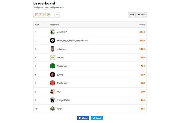 Chuyên gia an ninh mạng Việt Nam đứng đầu bảng xếp hạng hacker mũ trắng thế giới - Ảnh 2.