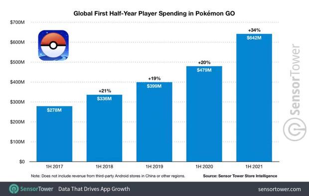 Tựa game Pokémon GO thu về hơn 5 tỷ USD trong 5 năm qua và chưa có dấu hiệu dừng lại - Ảnh 3.