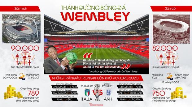 Thánh đường bóng đá Wembley - Ảnh 1.