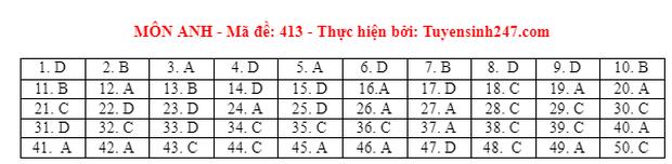 Đáp án đề thi môn Tiếng Anh tốt nghiệp THPT 2021 tất cả các mã đề - Ảnh 13.