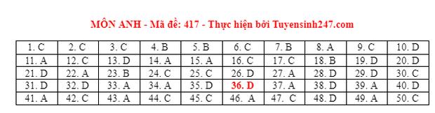 Đáp án đề thi môn Tiếng Anh tốt nghiệp THPT 2021 tất cả các mã đề - Ảnh 17.