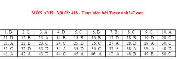 Đáp án đề thi môn Tiếng Anh tốt nghiệp THPT 2021 tất cả các mã đề - Ảnh 18.