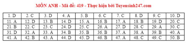 Đáp án đề thi môn Tiếng Anh tốt nghiệp THPT 2021 tất cả các mã đề - Ảnh 19.