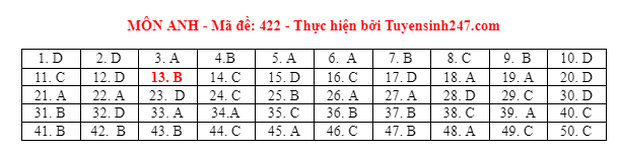 Đáp án đề thi môn Tiếng Anh tốt nghiệp THPT 2021 tất cả các mã đề - Ảnh 22.