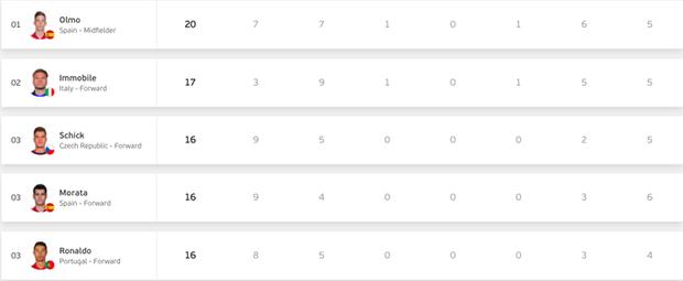 Những chỉ số thống kê ấn tượng nhất sau bán kết Euro 2020: Gọi tên những chân gỗ tấu hài nhất giải - Ảnh 1.