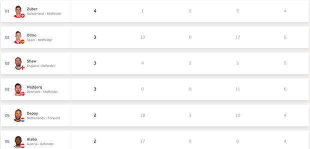 Những chỉ số thống kê ấn tượng nhất sau bán kết Euro 2020: Gọi tên những chân gỗ tấu hài nhất giải - Ảnh 4.