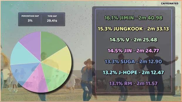 Jin sánh vai cùng Jungkook trong ca khúc mới của BTS: Fan thở phào vì cuối cùng anh đã có line hát xứng đáng cho mình! - Ảnh 9.
