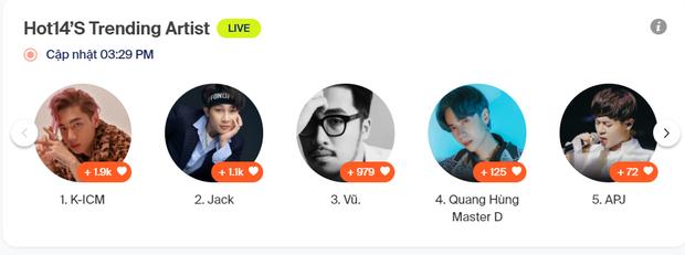 Giữa bão scandal, Jack tiếp tục trượt hạng trước K-ICM, Văn Mai Hương và Quang Hùng MasterD ở HOT14s Artist Of The Week - Ảnh 15.