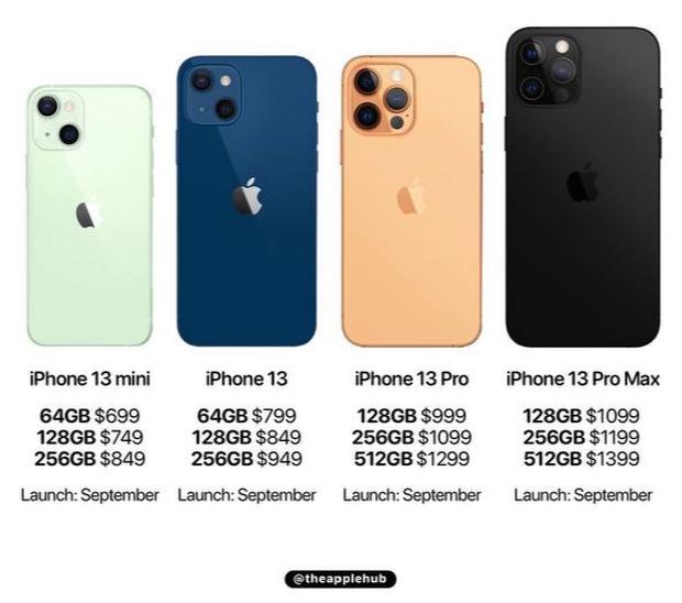 iPhone 13 dự kiến có giá bán rẻ nhất là 16 triệu đồng - Ảnh 1.