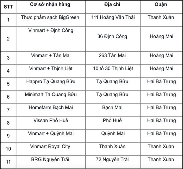 Danh sách 52 địa điểm có F0 của Công ty thực phẩm Thanh Nga từng đến - Ảnh 1.