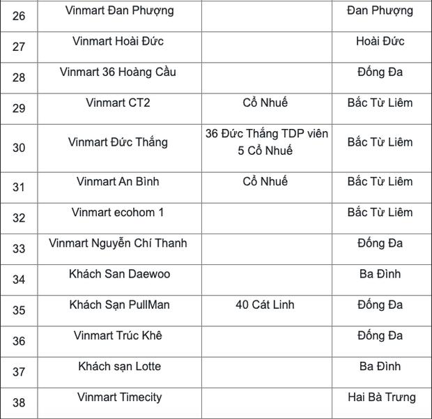 Danh sách 52 địa điểm có F0 của Công ty thực phẩm Thanh Nga từng đến - Ảnh 3.