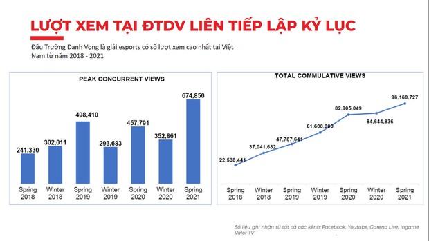 Giải Esports số 1 Việt Nam - Đấu Trường Danh Vọng chính thức trở lại vào ngày 28/8, tổng giải thưởng hơn 3 tỷ đồng - Ảnh 4.