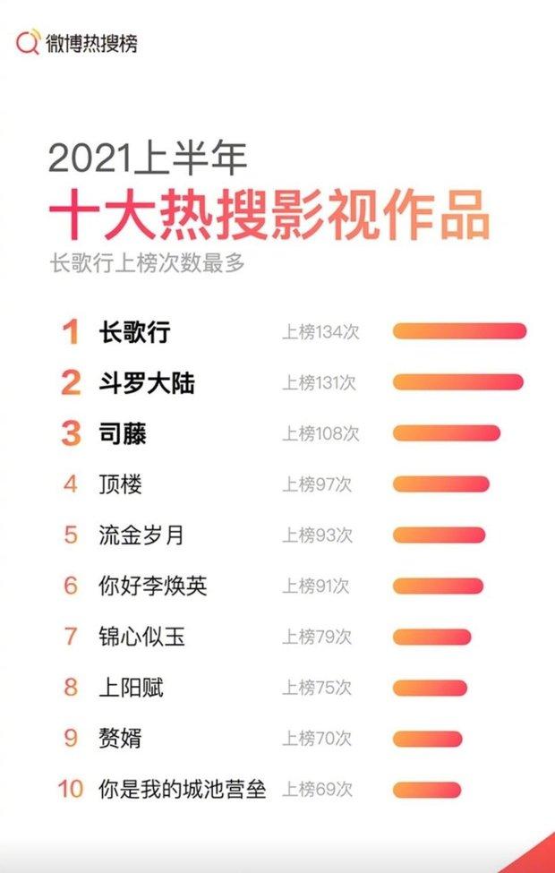 Top 10 phim thống trị hot search Weibo nửa đầu 2021: Nhiệt Ba lại đỉnh chóp nhưng chưa sốc bằng siêu bom tấn xứ Hàn - Ảnh 7.