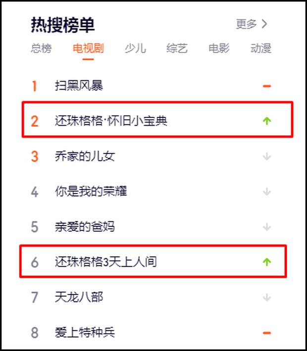 Bắt quả tang vẫn còn dấu vết Triệu Vy trên web phim lớn nhất xứ Trung, Hoàn Châu Cách Cách còn leo top ầm ầm? - Ảnh 2.