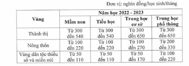 Chính thức tăng học phí từ năm học 2022 - 2023, khối Y dược tăng trên 70% - Ảnh 1.