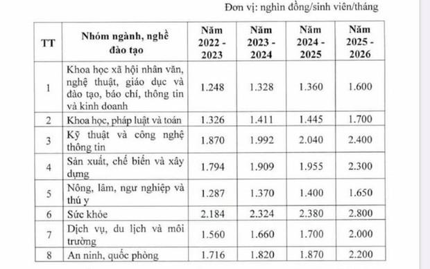 Chính thức tăng học phí từ năm học 2022 - 2023, khối Y dược tăng trên 70% - Ảnh 2.