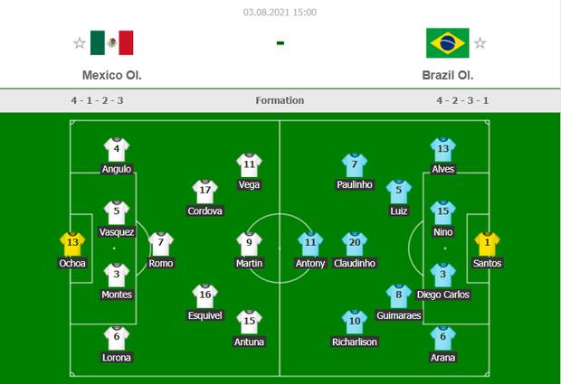 Hủy diệt Mexico trên chấm luân lưu cân não, Brazil vào chung kết Olympic 2020 - Ảnh 15.