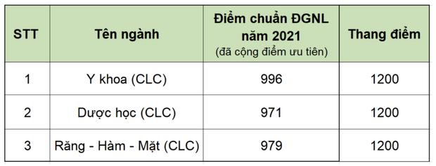 Cập nhật: Hơn 20 trường đại học công bố ĐIỂM CHUẨN trúng tuyển năm 2021 - Ảnh 23.