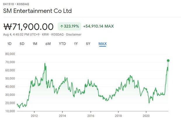 Cuộc chiến thu mua cực căng khiến giá cổ phiếu SM tăng cao nhất trong 9 năm qua, HYBE chi hơn 50 nghìn tỷ vẫn bị từ chối - Ảnh 1.