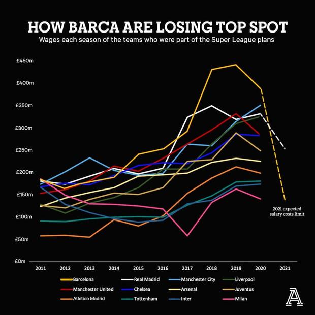 Real Madrid cáo già hơn Barcelona trong mối tình với siêu sao cỡ Ronaldo, Messi - Ảnh 2.