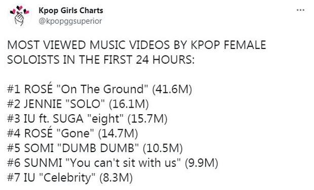 Đọ thành tích Somi - Sunmi khi comeback: View YouTube lọt top cùng IU và 2 thành viên BLACKPINK nhưng nhạc số lại là lỗ hổng? - Ảnh 5.