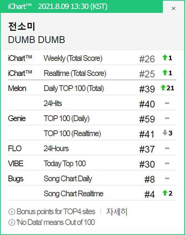 Đọ thành tích Somi - Sunmi khi comeback: View YouTube lọt top cùng IU và 2 thành viên BLACKPINK nhưng nhạc số lại là lỗ hổng? - Ảnh 6.