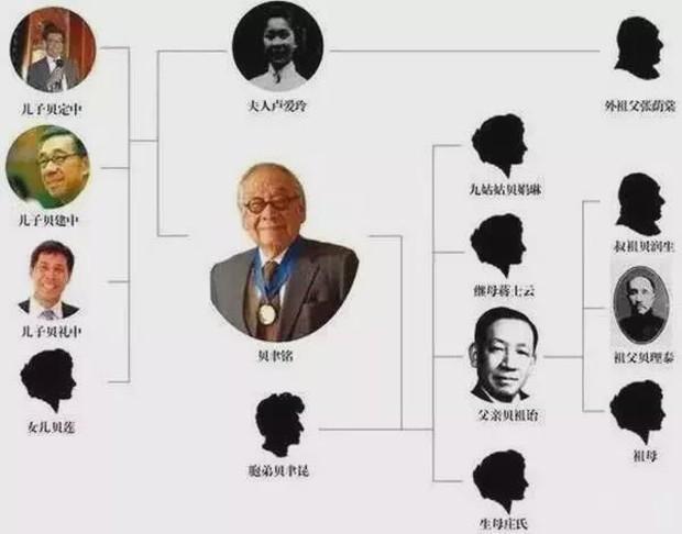 Chuyện ít người biết về dòng dõi quý tộc bậc nhất Trung Quốc: 17 đời sống trong nhung lụa, con cháu toàn người xuất chúng ai nhìn cũng ngưỡng mộ - Ảnh 4.