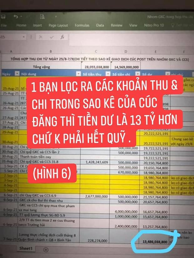 Liên tục livestream thông báo hết quỹ, CĐM bất ngờ soi ra số dư 16 tỷ đồng trong tờ sao kê của Giang Kim Cúc? - Ảnh 4.