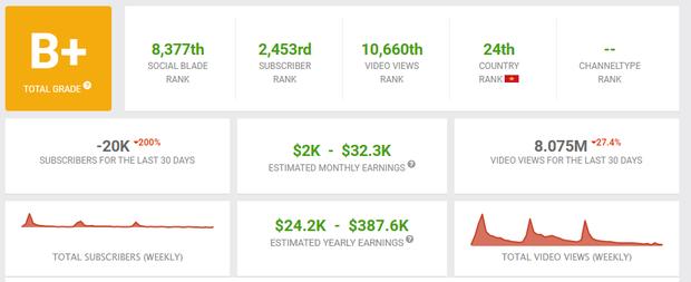 Jack có thể mất đến hàng chục tỷ đồng từ thu nhập YouTube vì scandal tình ái chấn động vừa qua? - Ảnh 1.
