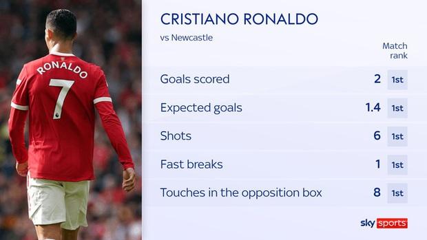 Ronaldo chói sáng che mờ những điểm yếu của MU - Ảnh 3.