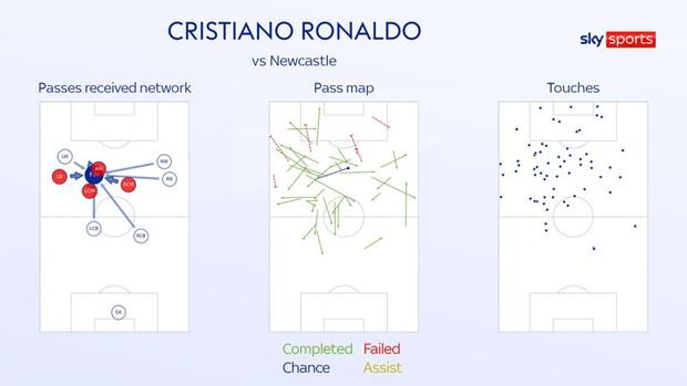 Ronaldo chói sáng che mờ những điểm yếu của MU - Ảnh 6.