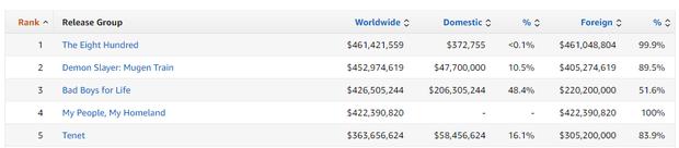 Đè bẹp Reply 1988 lẫn Money Heist trên top trending, bom tấn anime Thanh Gươm Diệt Quỷ có hot banh nóc như lời thiên hạ? - Ảnh 5.