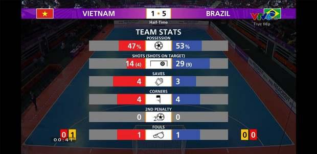 Phối hợp đá phạt ảo diệu, futsal Việt Nam chọc thủng lưới thành công ứng viên vô địch Brazil - Ảnh 7.