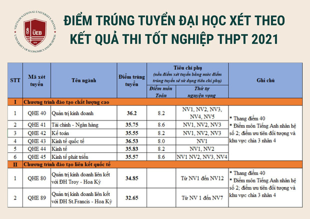 Điểm chuẩn các trường khối Đại học Quốc gia Hà Nội 2021: Xuất hiện ngành 30 điểm - Ảnh 9.