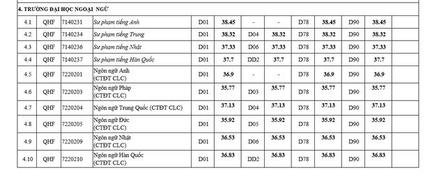 Điểm chuẩn các trường khối Đại học Quốc gia Hà Nội 2021: Xuất hiện ngành 30 điểm - Ảnh 6.