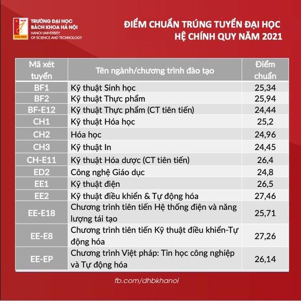 Điểm chuẩn Đại học Bách khoa Hà Nội 2021: Cao không tưởng - Ảnh 1.