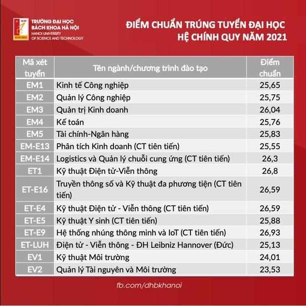 Điểm chuẩn Đại học Bách khoa Hà Nội 2021: Cao không tưởng - Ảnh 2.