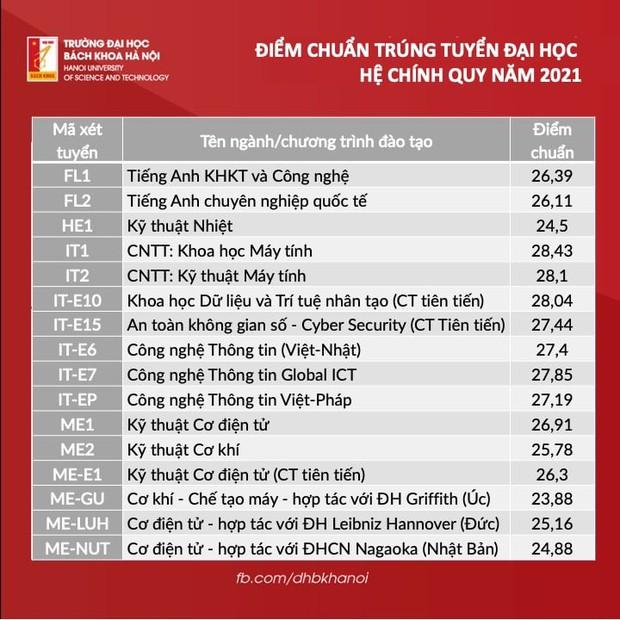 Điểm chuẩn Đại học Bách khoa Hà Nội 2021: Cao không tưởng - Ảnh 3.