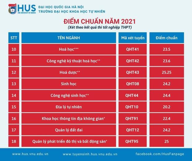 Điểm chuẩn các trường khối Đại học Quốc gia Hà Nội 2021: Xuất hiện ngành 30 điểm - Ảnh 3.