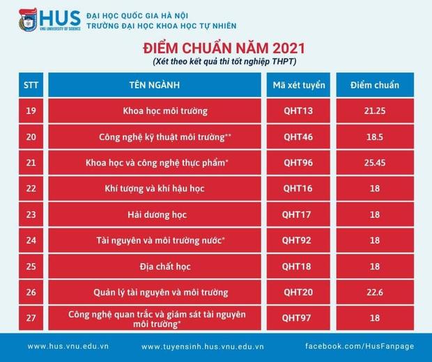 Điểm chuẩn các trường khối Đại học Quốc gia Hà Nội 2021: Xuất hiện ngành 30 điểm - Ảnh 4.